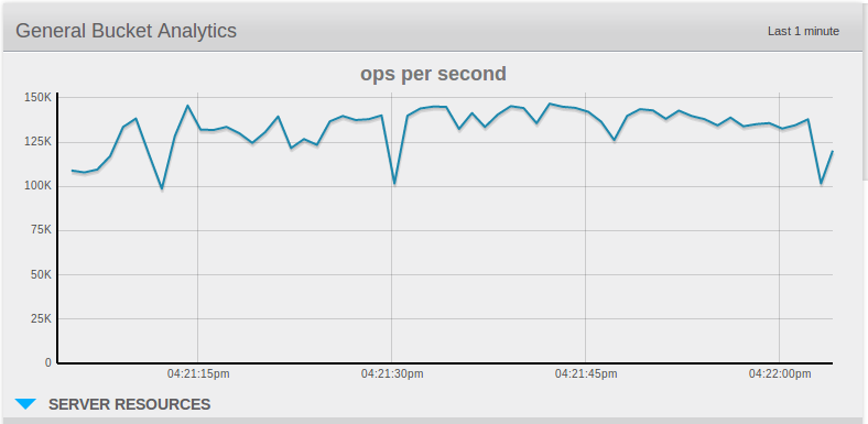 Couchbase operations per second